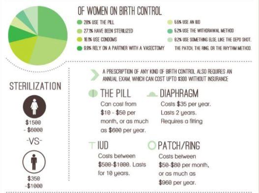 birth control cost